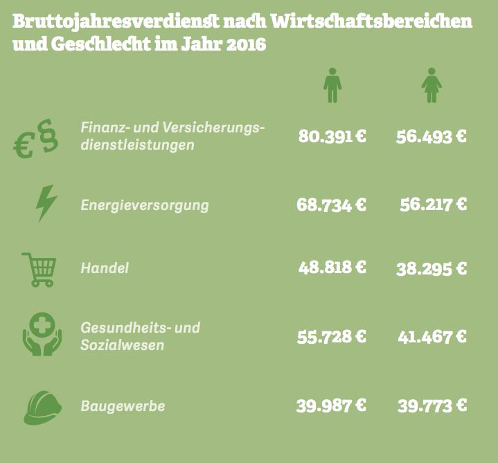 Bruttojahresverdienst nach Wirtschaftsbereichen und Geschlecht im Jahr 2016. Quelle: Statistisches Bundesamt, 2017