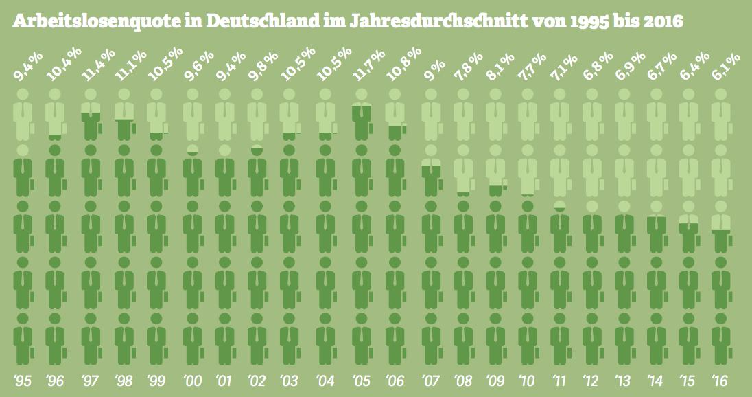Grafik zur Arbeitslosenquote in Deutschland im Jahresdurchschnitt von 1995 bis 2016. Quelle: Bundesagentur für Arbeit, 2017