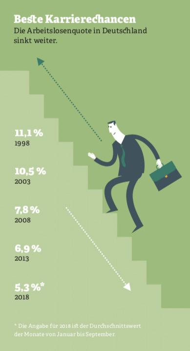 Grafik zur Arbeitslosenquote in Deutschland. Quelle: Bundesagentur für Arbeit, 2018