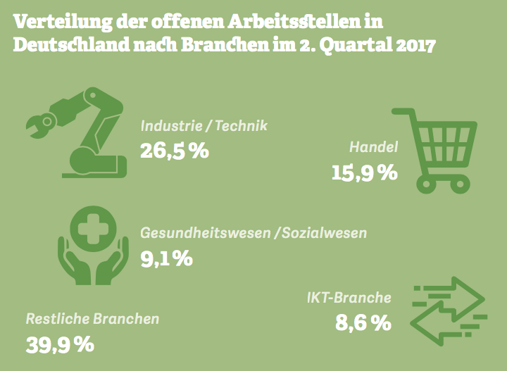 Grafik zur Verteilung der offenen Arbeitsstellen in Deutschland nach Branchen im 2. Quartal 2017. Quelle: Textkernel, 2017