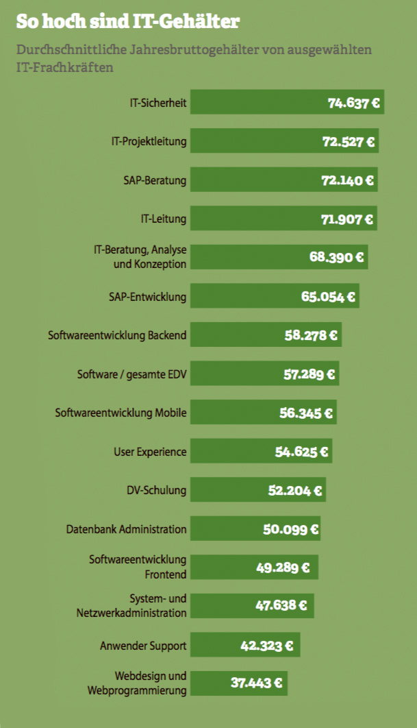 Grafik: So hoch sind IT-Gehälter. Quelle: Compensation Partners, 2017