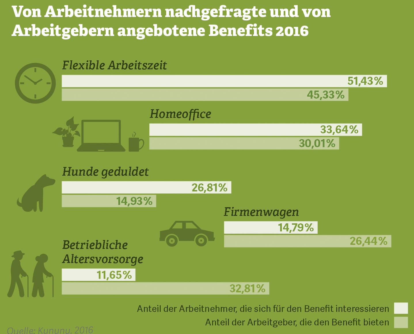Grafik zum Thema Benefits