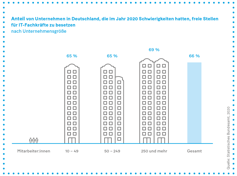 Grafik: Anteil von Unternehmen in Deutschland, die im Jahr 2020 Schwierigkeiten hatten, freie Stellen für IT-Fachkräfte zu besetzen