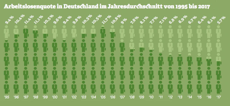 Grafik: Arbeitslosenquote in Deutschland im Jahresdurchschnitt von 1995 bis 2017. Quelle: Bundesagentur für Arbeit, 2018