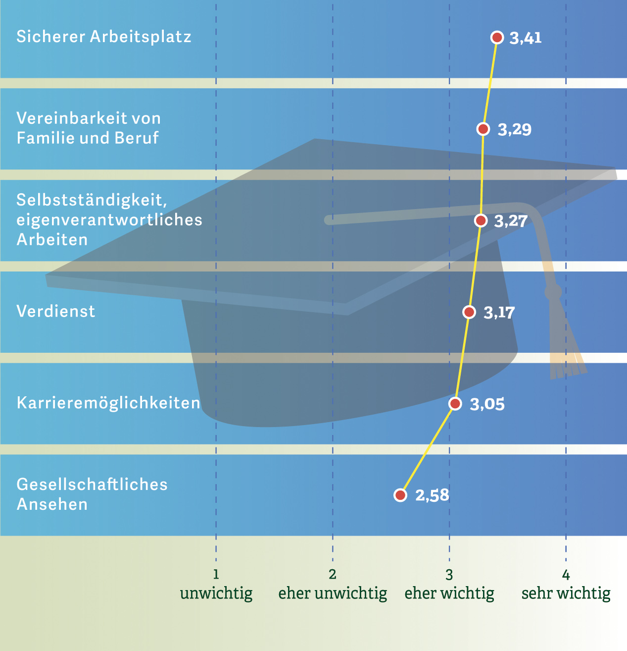 Grafik zu den Motivationen für ein Studium. Quelle: EY, Capital IQ 2008, 5.000 befragte Studenten