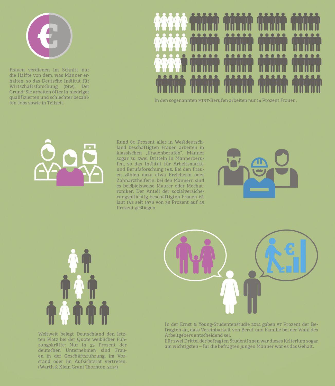 Grafik: Situation von Frauen auf dem Arbeitsmarkt