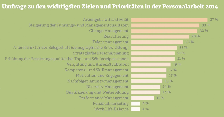 Grafik: Umfrage zu Zielen und Prioritäten in der Personalarbeit. Quelle: Kienbaum, 2014