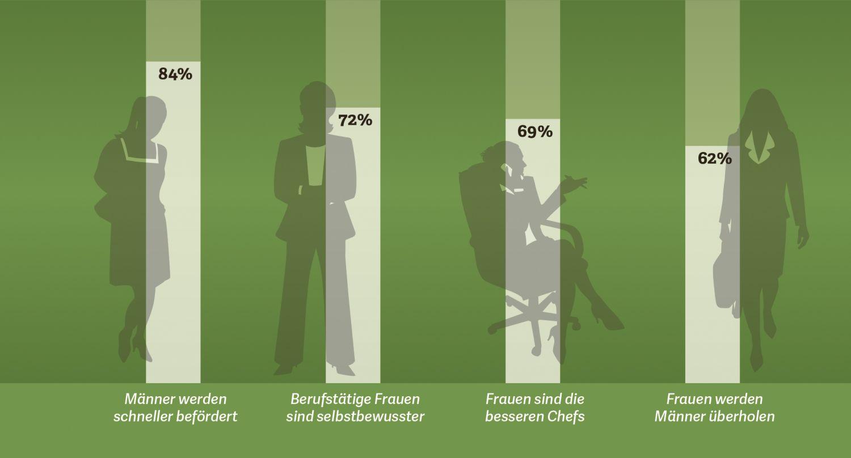 Grafik: Aussagen von Frauen zum Thema