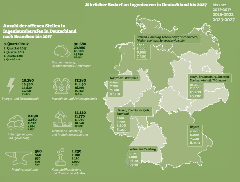 Grafik: Anzahl der offenen Stellen in  Ingenieursberufen in Deutschland  nach Branchen bis 2017 / Jährlicher Bedarf an Ingenieuren in Deutschland bis 2027. Quelle: VDI; IW Köln, 2010/2017